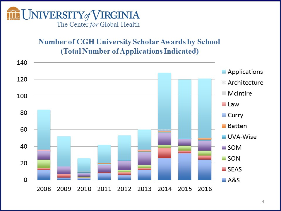 CGH Scholar - applications and awards across Schools